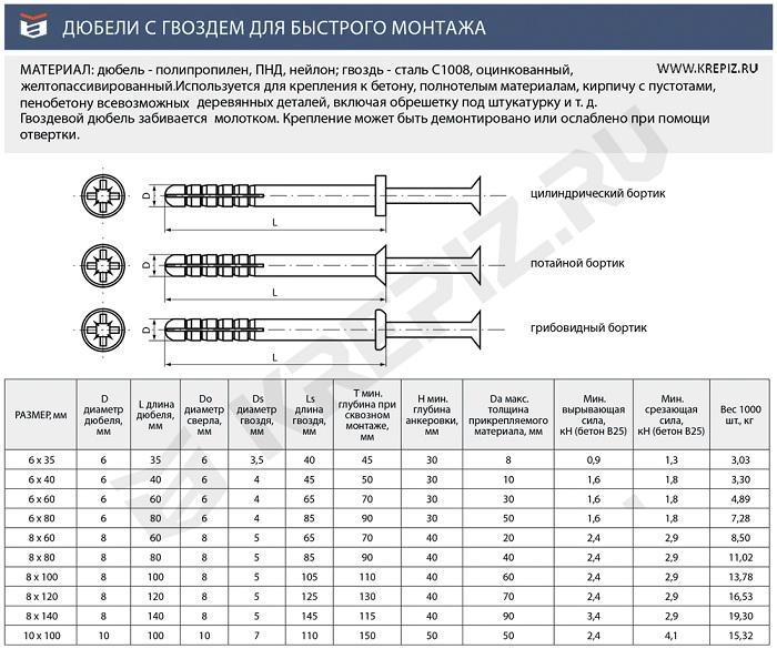 Дюбель-гвоздь 6х40, технические характеристики