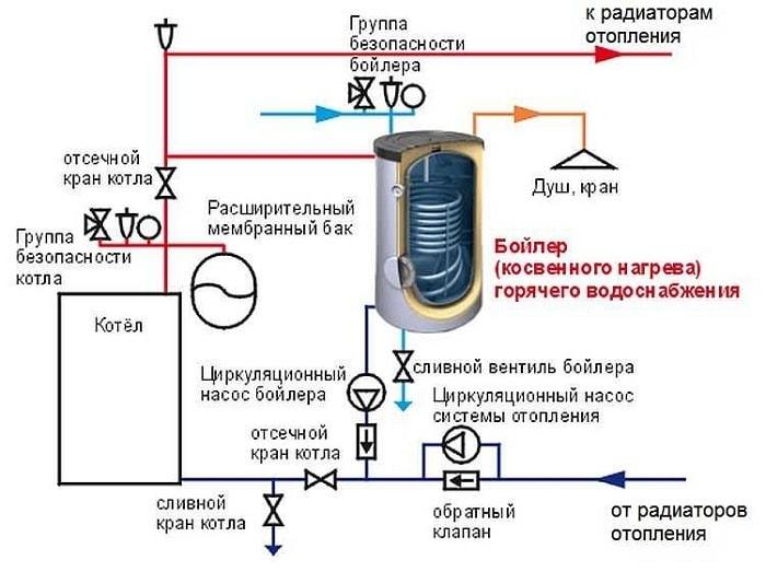 Бойлер косвенного нагрева: описание, принцип работы, схемы подключения