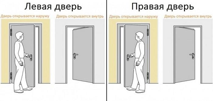 Дверь правая или левая как определить фото