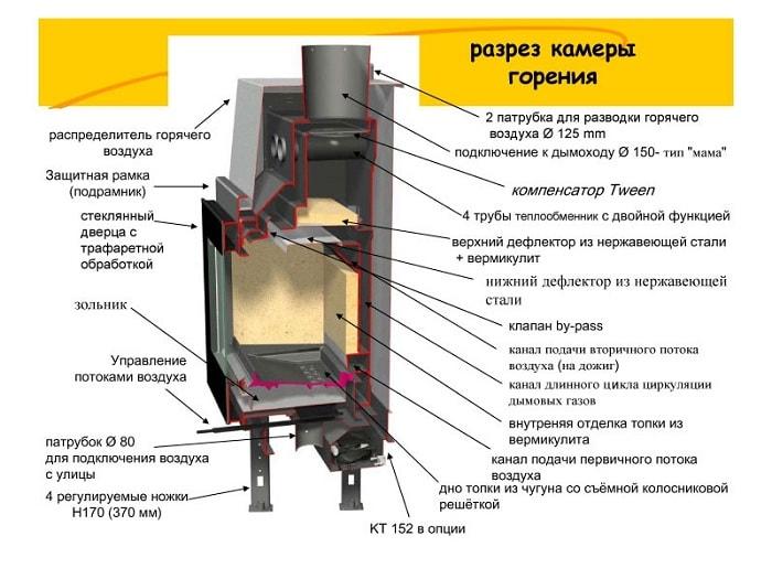 Конструкция печь-камина длительного горения