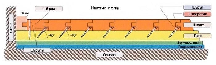 Крепление шпунтованных досок с помощью шурупов