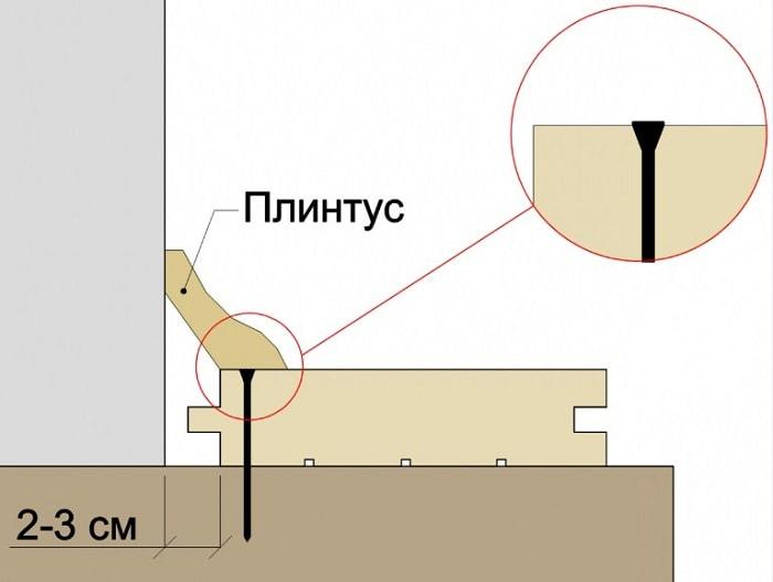 Монтаж стартовой доски