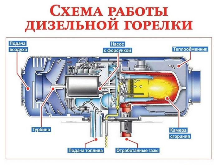 Схема работы дизельной горелки