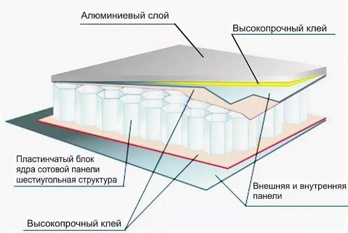 Монтаж фасадов из композитных панелей