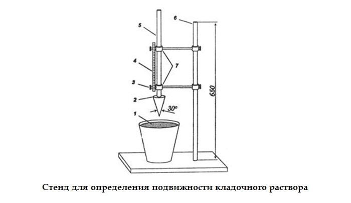 Как приготовить раствор для кладки кирпича своими руками: пропорции, расход (видео)