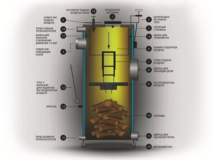 Твердотопливный котел с вертикальным горением топлива