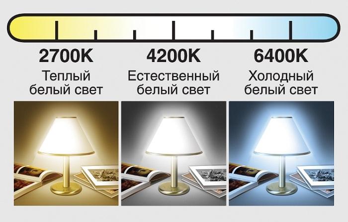 Цвет излучения энергосберегающих ламп